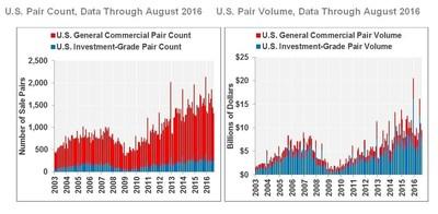 U.S. Pair Count, Data Through August 2016     U.S. Pair Volume, Data Through August 2016