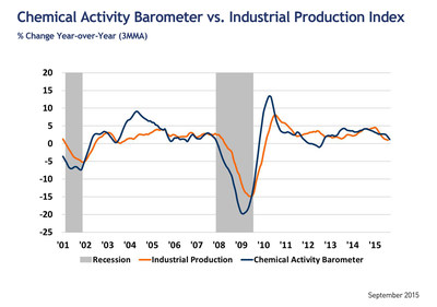 CHEMICAL ACTIVITY BAROMETER COOLS; SIGNALS SLOWDOWN OF ECONOMIC ACTIVITY