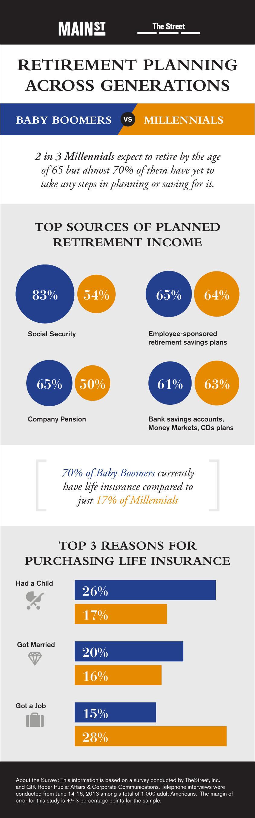 Retirement Planning Millennials vs. Baby Boomers.  (PRNewsFoto/TheStreet, Inc.)