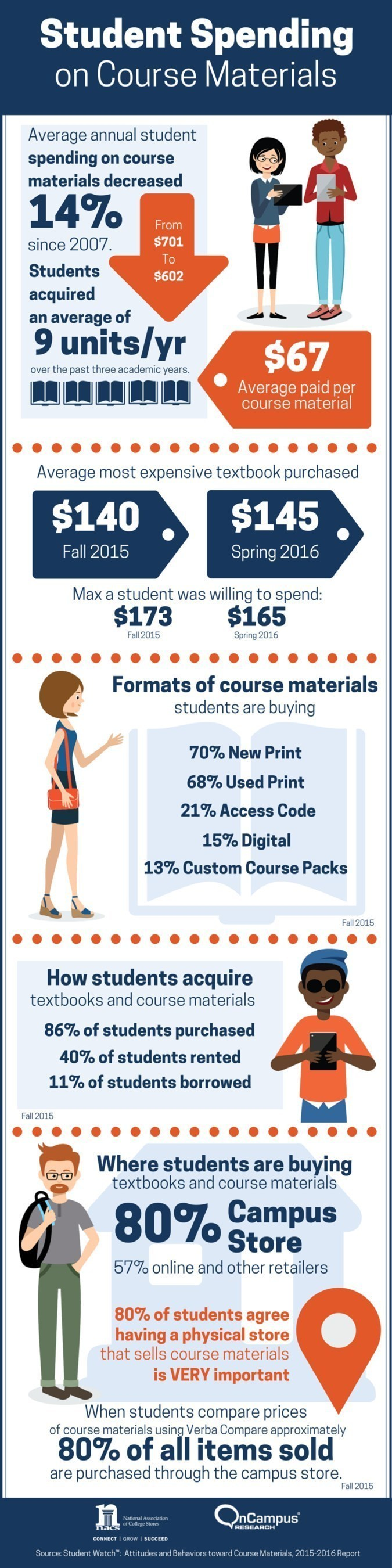 Student Spending on Course Materials