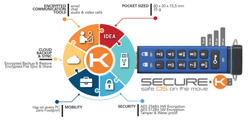 The main features of Secure-K Personal Edition: everything you need to protect your privacy (PRNewsFoto/Mon-K ...