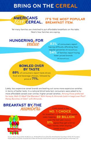 Americans love cereal. Among those preferred for taste in a national blind taste test: Malt-O-Meal(R) Oat ...