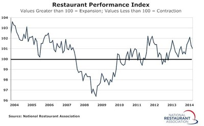 Due in part to a dampened outlook among restaurant operators, the National Restaurant Association's Restaurant Performance Index registered a modest decline in July