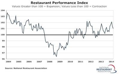 Due in part to a dampened outlook among restaurant operators, the National Restaurant Association's Restaurant Performance Index registered a modest decline in July (PRNewsFoto/National Restaurant Association)