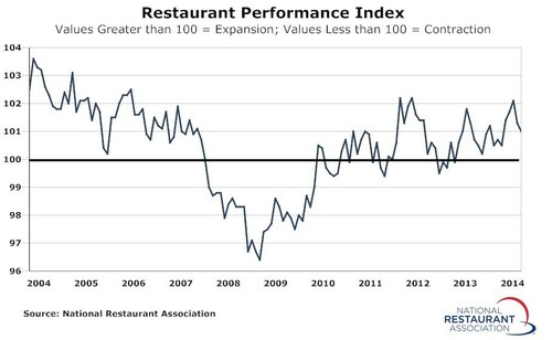 Due in part to a dampened outlook among restaurant operators, the National Restaurant Association's Restaurant Performance Index registered a modest decline in July (PRNewsFoto/National Restaurant Association)