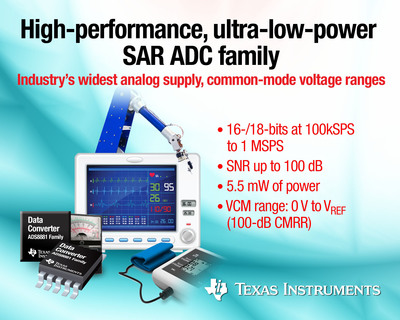 TI has added 12 high-performance, high-resolution, ultra-low-power SAR ADCs to product lineup. The 1-channel ADS8881 family includes 18- and 16-bit SAR ADCs with speed options ranging from 100 kSPS to 1 MSPS. Engineers can chose the right ADC for their designs in a wide variety of applications - from high-end industrial, such as high-performance test and measurement equipment, precision metrology and precision sensor transmitters for industrial automation, to battery-operated test and measurement and portable medical. The ADS8881 family also includes six TI Precision Designs reference designs to jump-start design for industrial and medical applications. (PRNewsFoto/Texas Instruments) (PRNewsFoto/TEXAS INSTRUMENTS)
