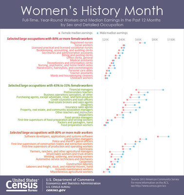 In honor of Women's History Month, the Census Bureau presents statistics on the median earnings for men and women by occupation.