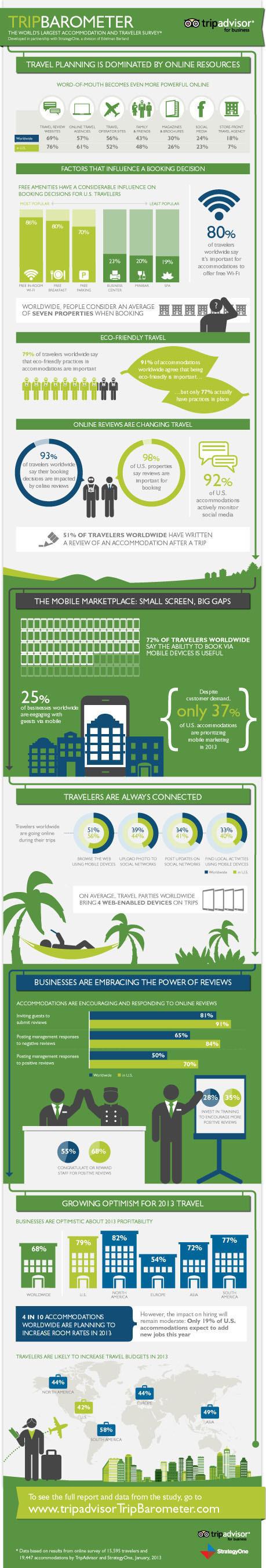 TripAdvisor Global Study Reveals Traveler Spending and Accommodation Profitability Expected To Rise