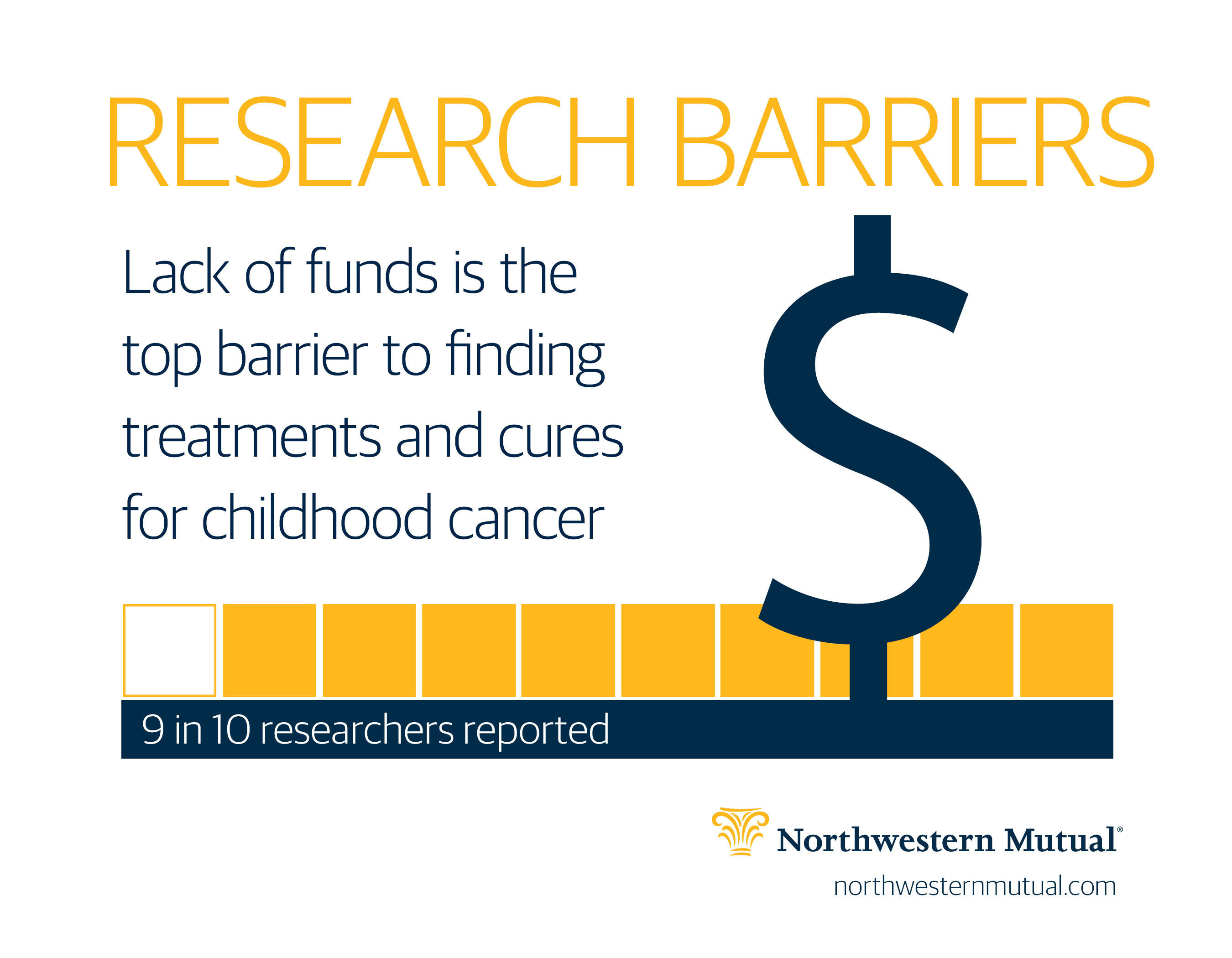 Nine in 10 childhood cancer researchers say lack of funding is a top obstacle to finding better treatments and cures for childhood cancer, according to a survey by Northwestern Mutual.  (PRNewsFoto/Northwestern Mutual)