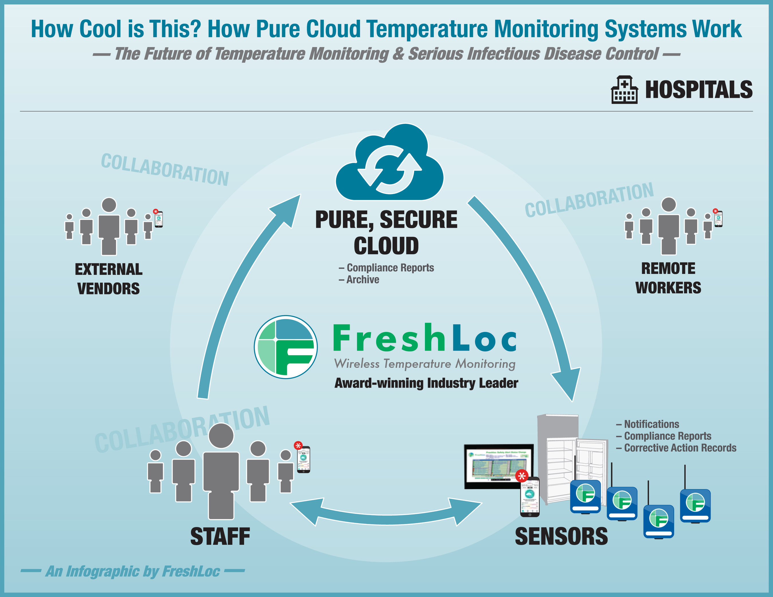 Download educational infographic of one solution to sepsis: Pure, secure cloud temperature monitoring systems ...