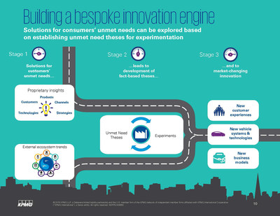 KPMG: Build a Bespoke Innovation Engine to Address Clockspeed Dilemma