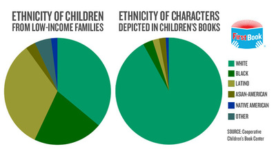 The lack of diversity in children's literature.