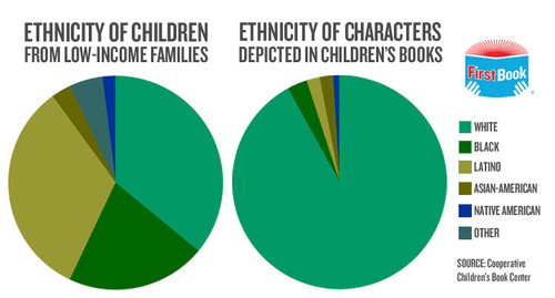 The lack of diversity in children's literature.  (PRNewsFoto/First Book)