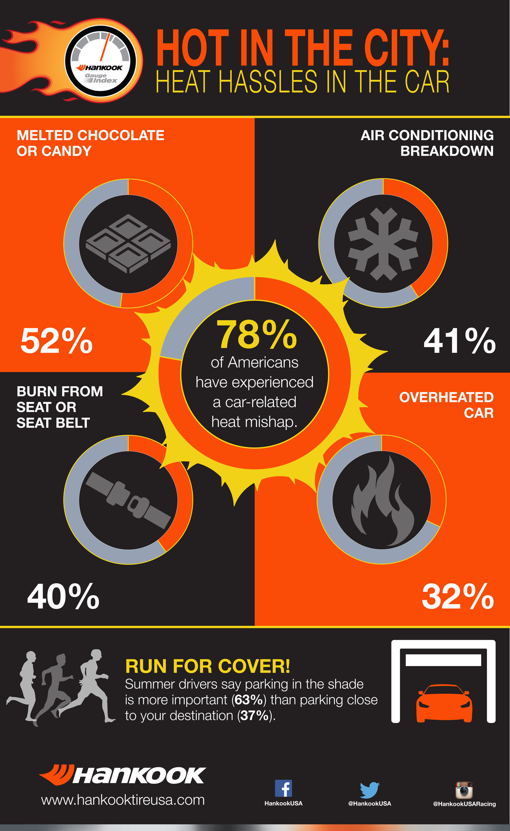 Hankook Tire Gauge Reveals Heat Hassles In The Car