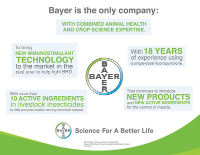 Bayer Puts Focus on Bringing Innovation to Livestock Producers