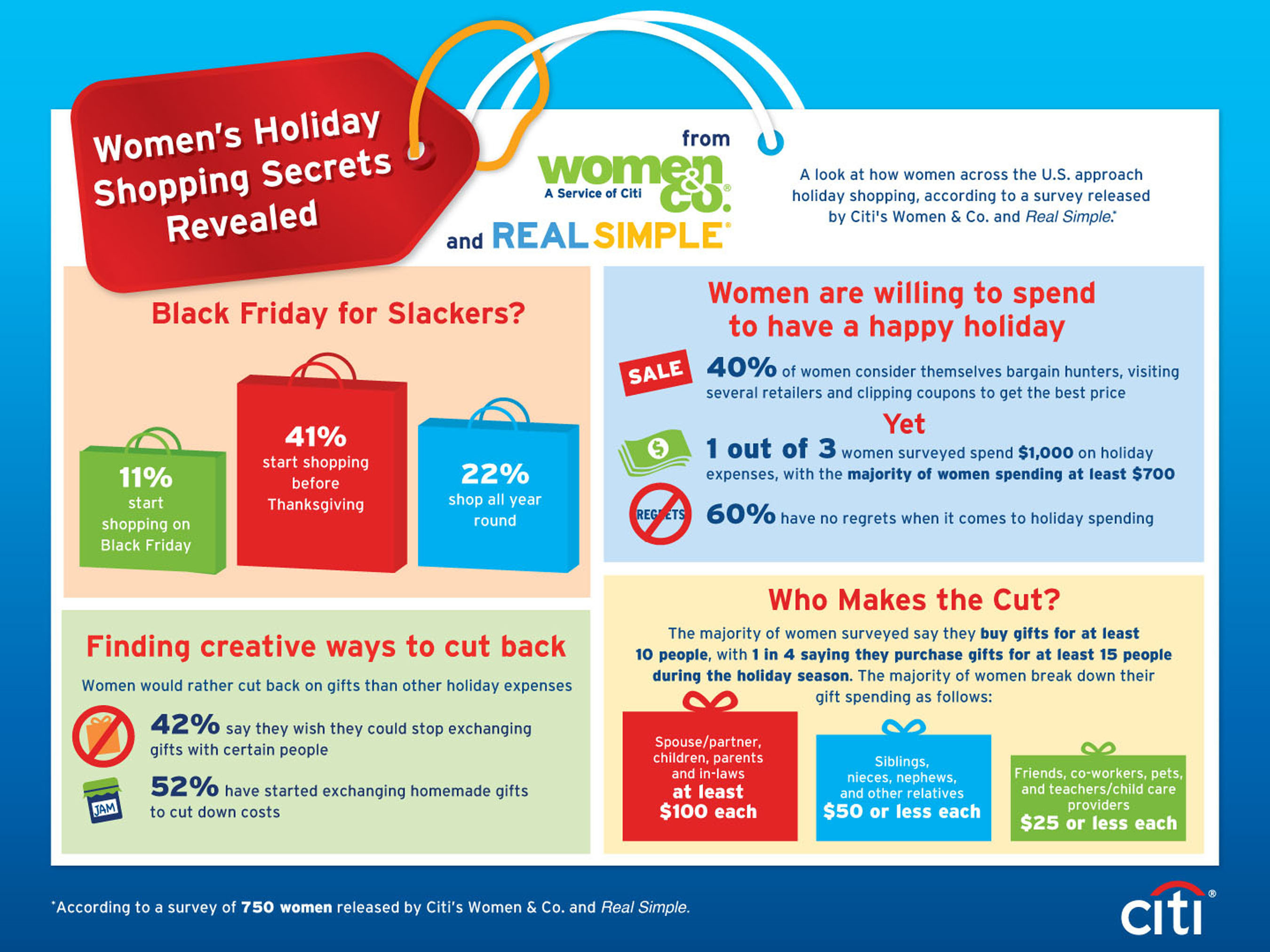 Women's Holiday Shopping Secrets Revealed: Women Shopping Early -- Even Year-Round -- for Holiday