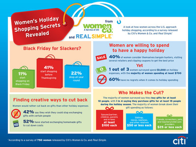 Women's Holiday Shopping Secrets Revealed.  (PRNewsFoto/Women & Co.)