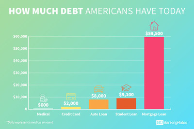 GOBankingRates surveyed nearly 3,000 adults asking about their mortgage, credit card, student loan and medical debts.