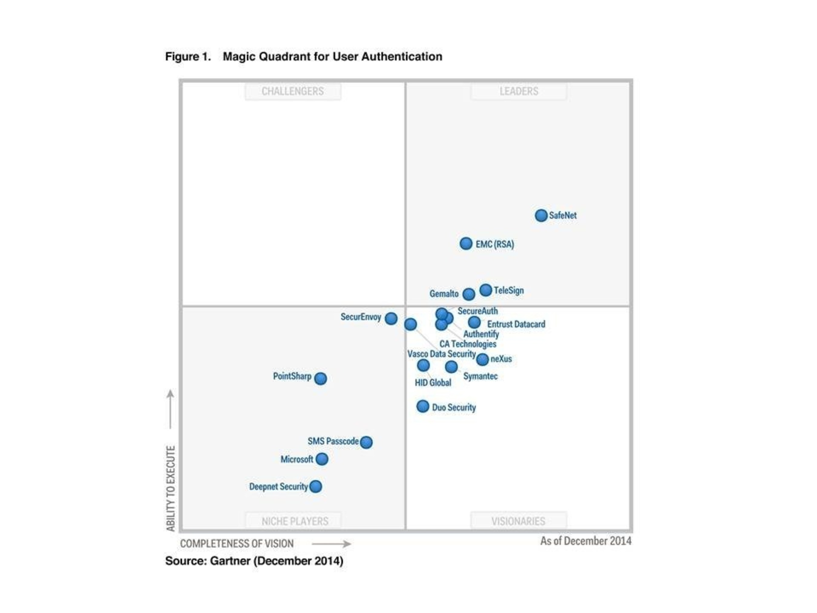 SafeNet, Inc. announced that Gartner positioned SafeNet in the Leaders Quadrant of the 2014 Magic Quadrant for User Authentication.