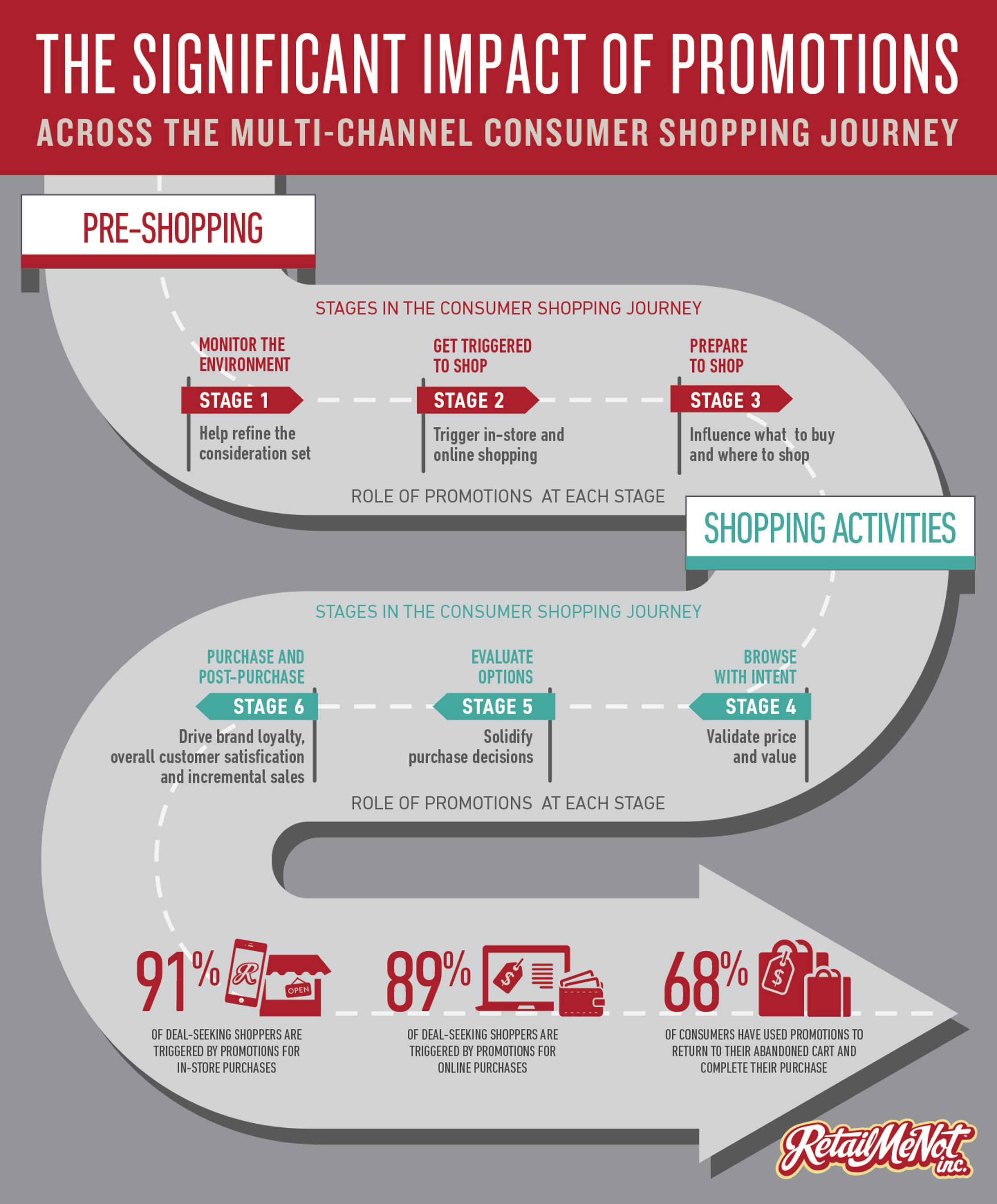 The Impact of Promotions - access the full study at rmn.com/impact