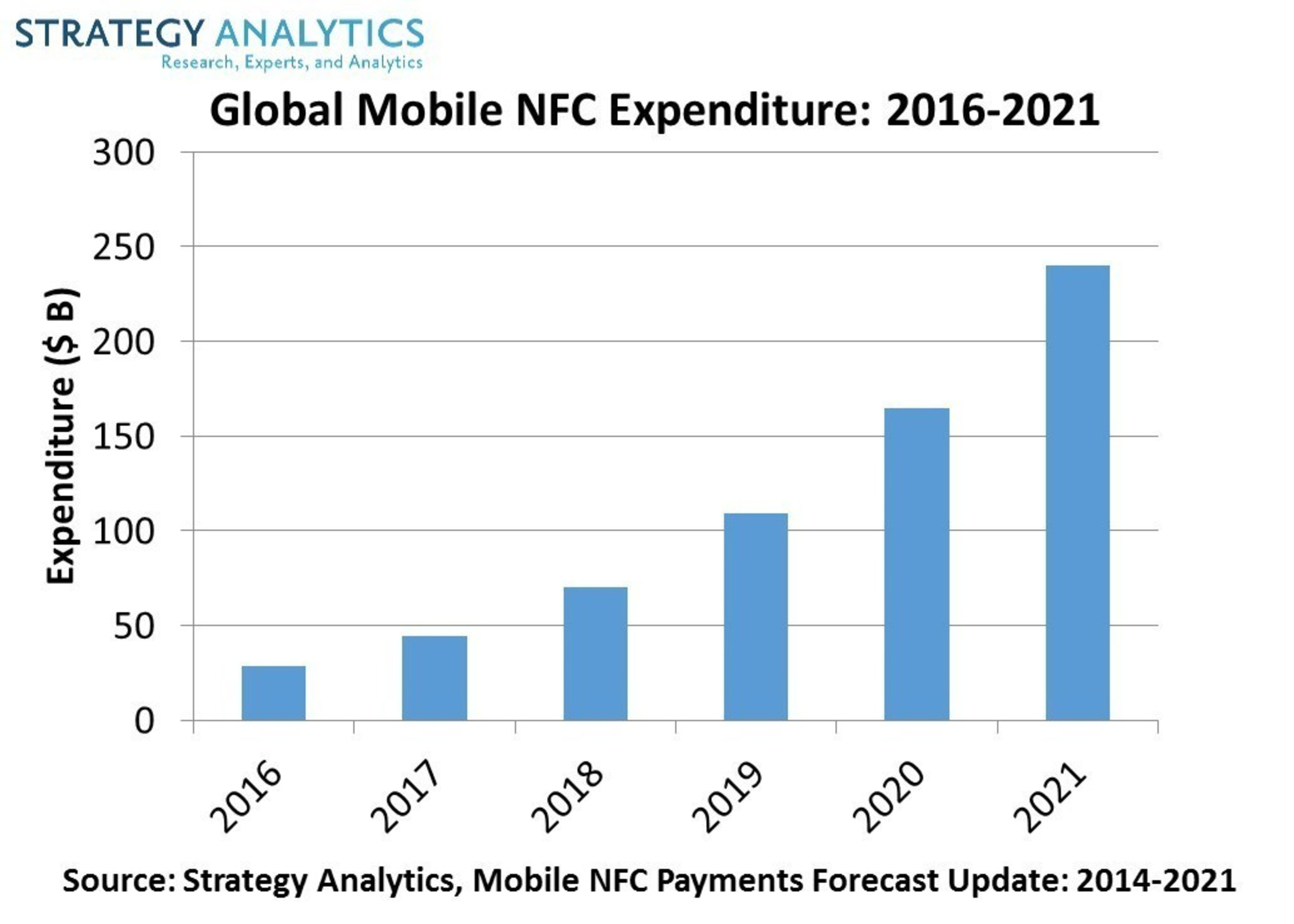 Strategy Analytics Mobile NFC Payments Forecast