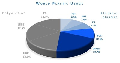 Polyolefins (PP, LDPE, HDPE) account for 48.5% of plastics used in the world today