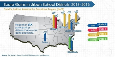 The Nation's Report Card shows students in six participating districts made score gains since 2013.