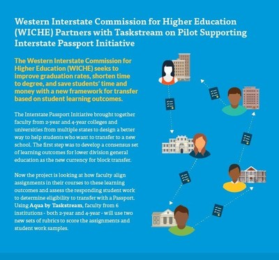 Western Interstate Commission for Higher Education (WICHE) Partners with Taskstream on Pilot Supporting Interstate Passport Initative