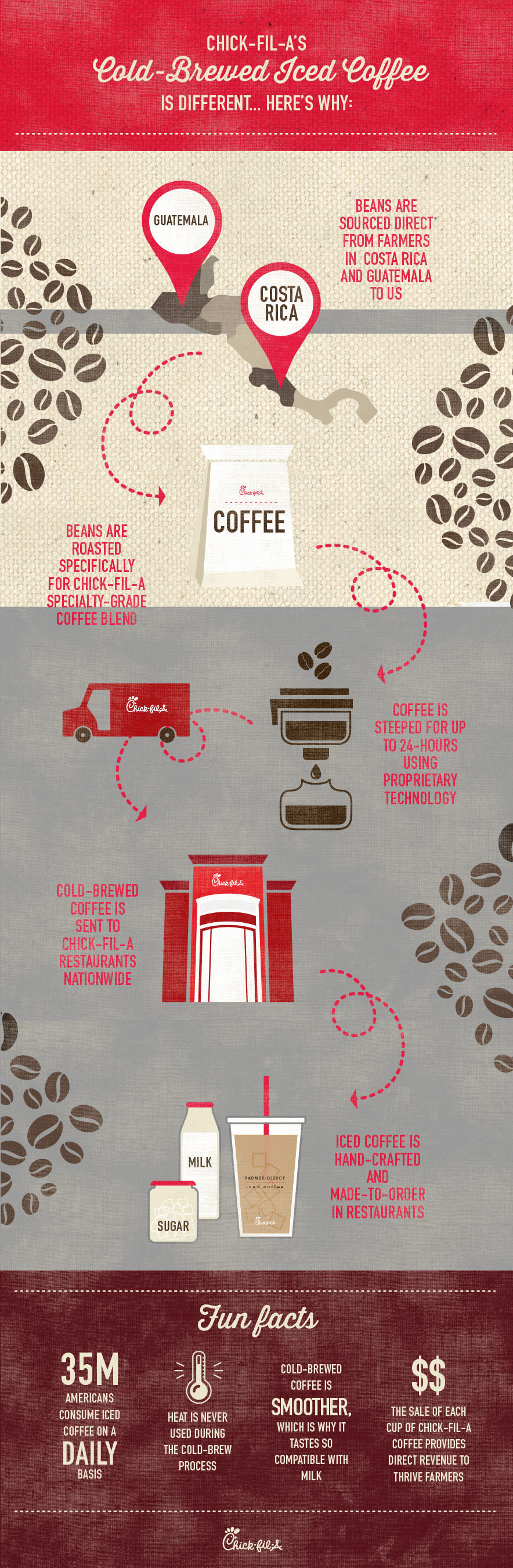 Chick-fil-A's Cold-brewed Iced Coffee Process