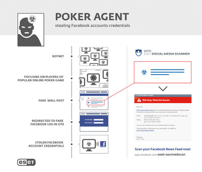 PokerAgent: stealing Facebook accounts credentials.  (PRNewsFoto/ESET)