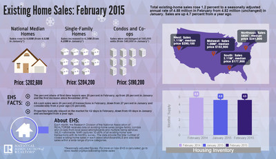 Existing-Home Sales Slightly Improve in February