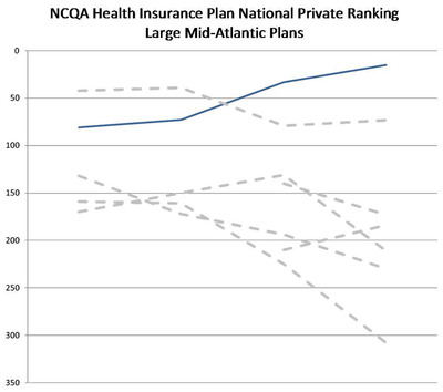 NCQA Health Insurance Plan National Private Ranking Large Mid-Atlantic Plans.  (PRNewsFoto/Kaiser Permanente of the Mid-Atlantic States)
