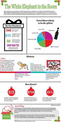 Houlihan's White Elephant Gift Exchange Infographic. (PRNewsFoto/Houlihan's Restaurants) (PRNewsFoto/HOULIHAN'S RESTAURANTS)