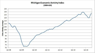 Comerica Bank's Michigan Economic Activity Index Improves Again in June. (PRNewsFoto/Comerica Incorporated)