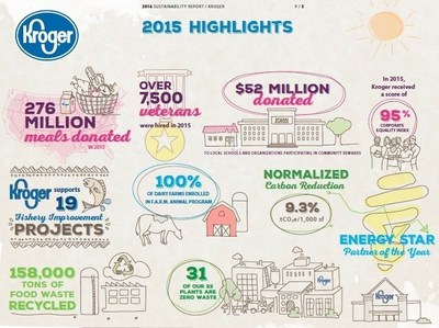 Kroger's 2016 Sustainability Report Highlights