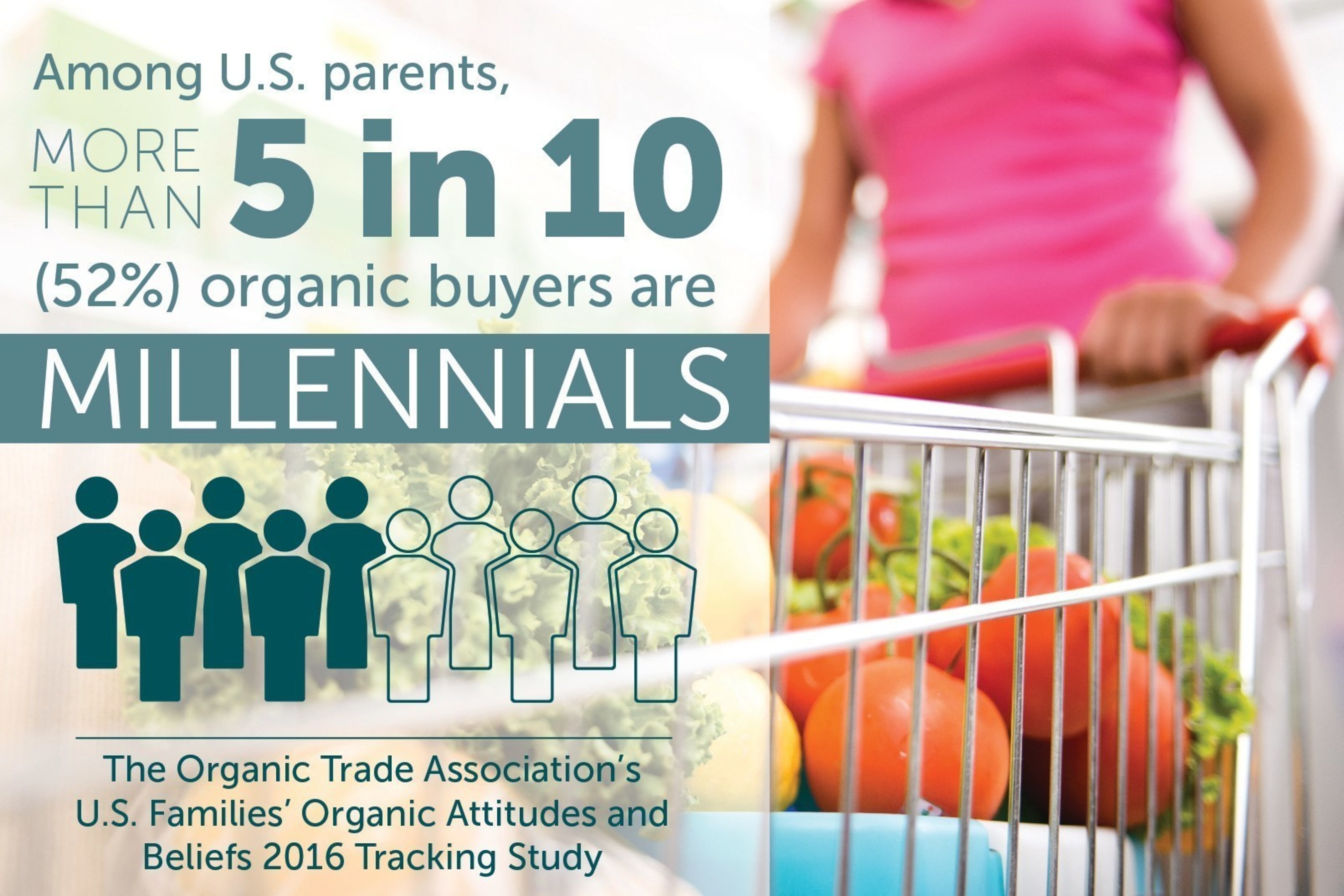 More than 50 percent of U.S. parents who buy organic products are Millennials.