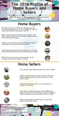 NAR's 2016 Annual Profile of Home Buyers and Sellers