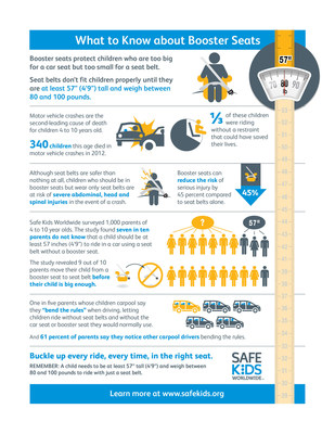 9 out of 10 parents move their child from a booster seat to seat belt alone before their child is big enough. Learn more facts in the infographic. (PRNewsFoto/Safe Kids Worldwide)