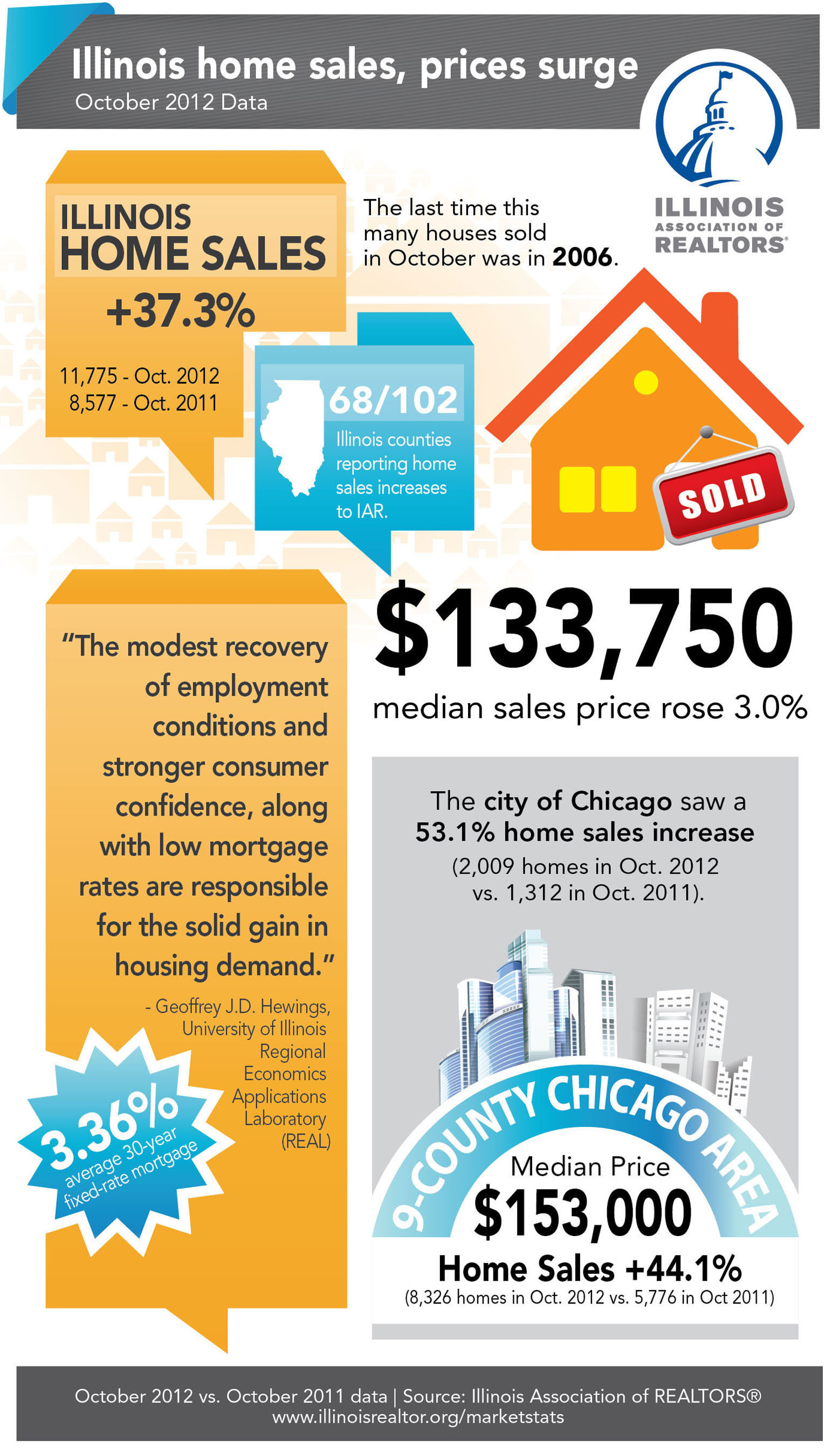 Sales, median prices show gains in October in Illinois