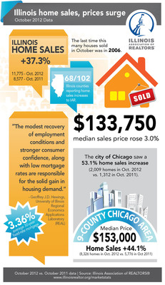 This downloadable graphic from the Illinois Association of REALTORS® is available for use with credit on the Web or in print. To get it, follow this link: http://www.iarbuzz.com/wp-content/uploads/2012/11/October2012_infographic.jpg.  (PRNewsFoto/Illinois Association of REALTORS)