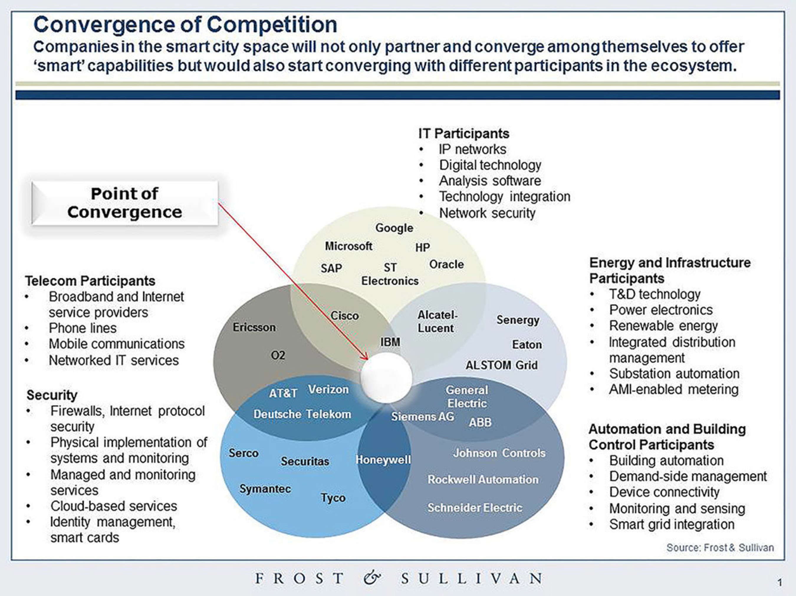 Convergence to Define New Business Models in the Future, says Frost & Sullivan