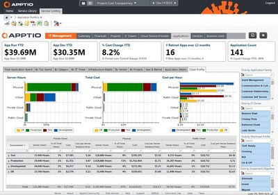 Screenshot of Apptio's Cost Transparency Foundation Application
