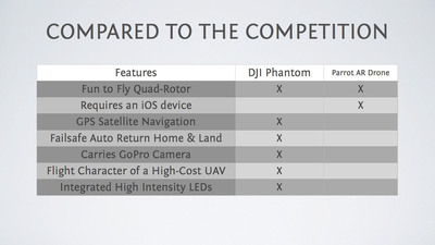 Easy-to-fly UAV comparison chart