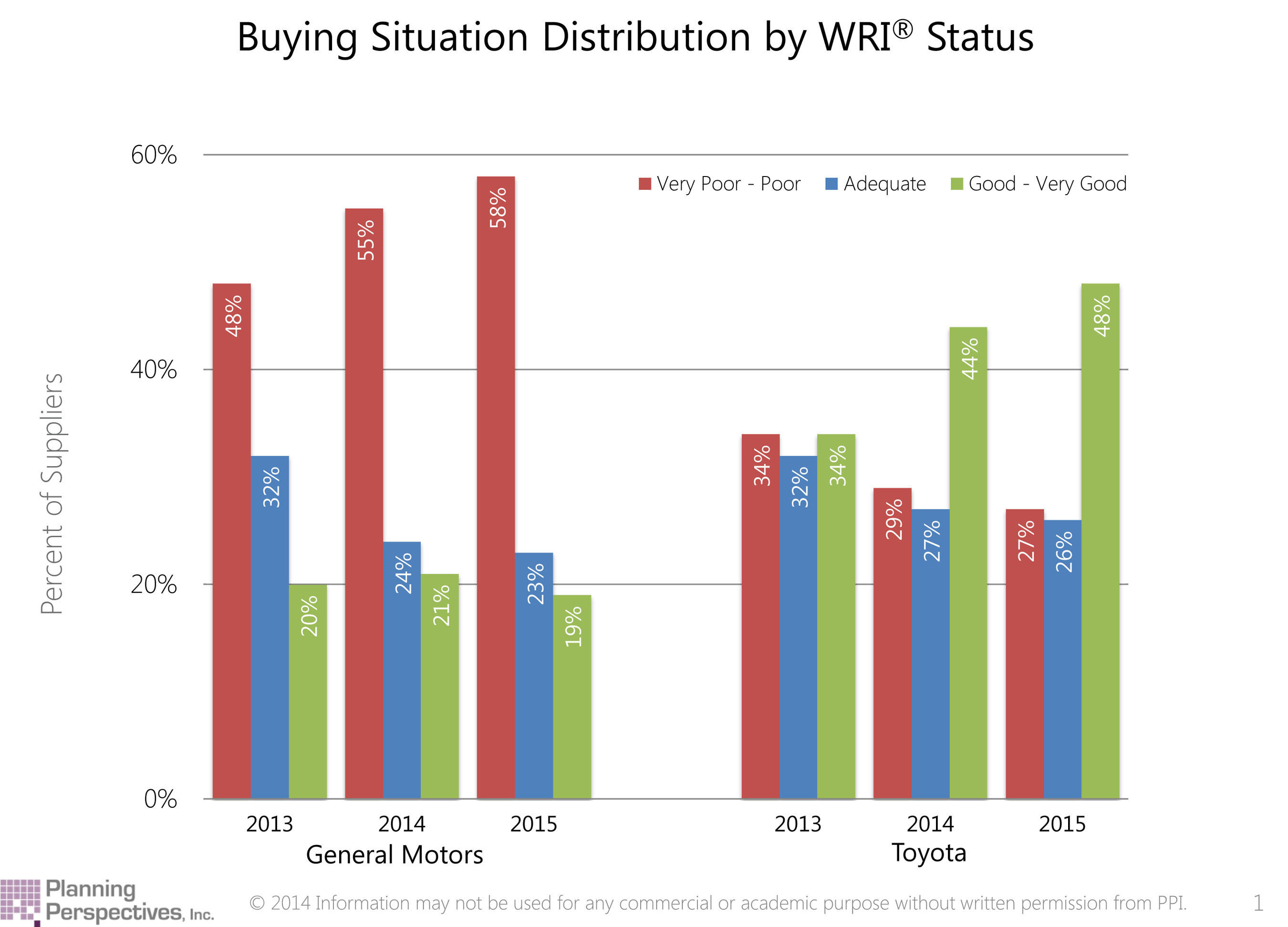 These two graphs compare General Motors' and Toyota's supplier relations.  The red bars indicate the percentage of suppliers with poor relations, while the green bars indicate suppliers with good relations.  Clearly, the number of suppliers saying they have poor relations is much higher with GM and has been increasing, while the number of suppliers saying they have good relations with GM is low and holding steady.  Compare that to Toyota, where the red bars are shrinking and the green bars are increasing...