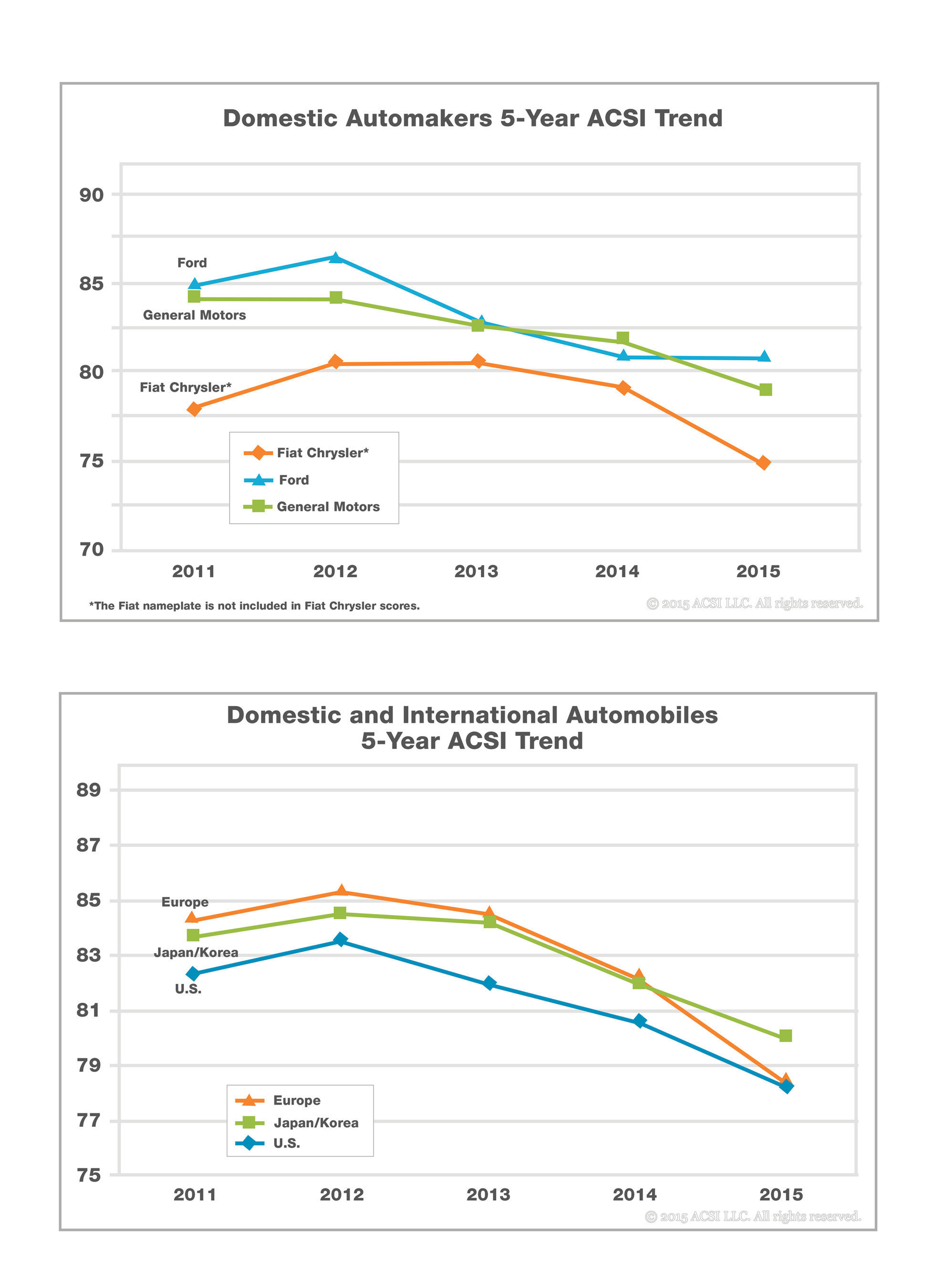 ACSI Auto Industry 5-year Trends