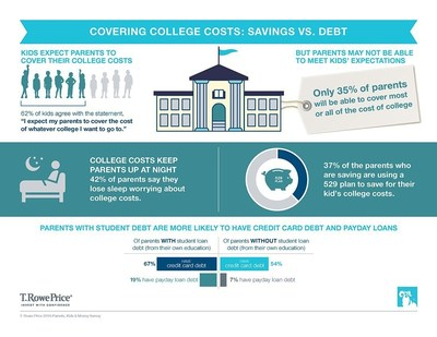 Covering College Costs:  Savings VS. Debt