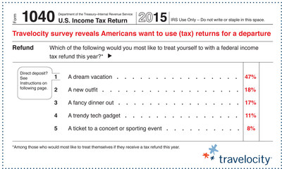 "Dream vacations top the list of most desired self-indulgent tax refund uses; Travelocity makes tax refunds go further with a special three-day-only ""Tax Day"" promotion"