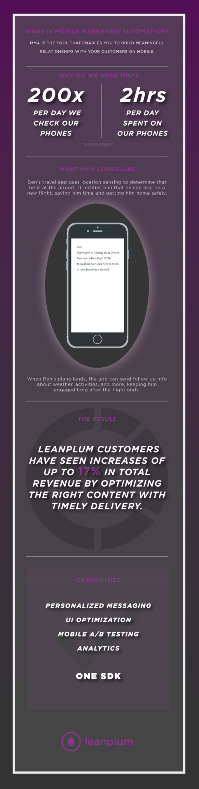 Leanplum Named Among Mobile Marketing Automation Solutions By Top Analyst Firm
