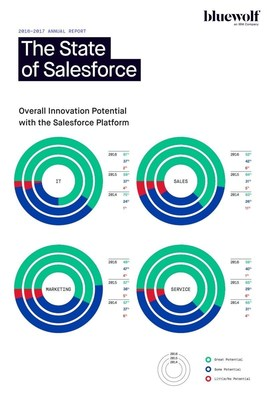 Bluewolf The State of Salesforce Report 2016-2017