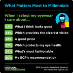 Nearly half of Millennials value maintaining an individual style when selecting eyeglasses.